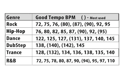 Music Production Tempo Guide