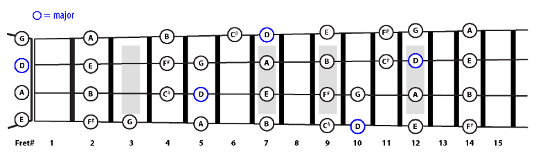 Pentatonic Major dan Minor pada Bass