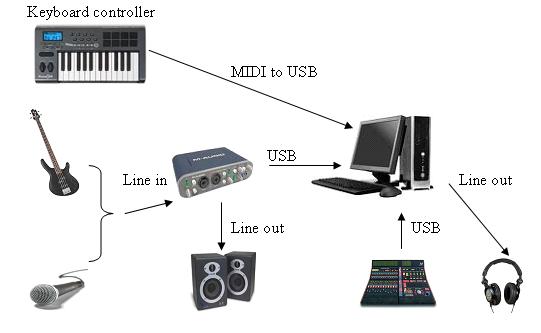 peralatan home recording digital