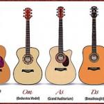 Cara memilih gitar akustik yang baik dan benar sebelum membeli perhatikan macam bentuk body gitar akustik