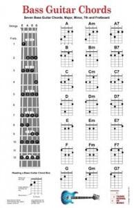 Gambar kunci gitar bass dasar