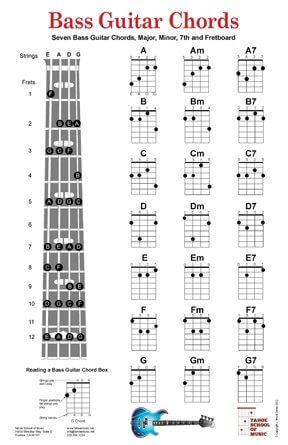 Belajar Kunci Kunci Gitar Dari Para Ahli Untuk Pemula Secara Otodidak