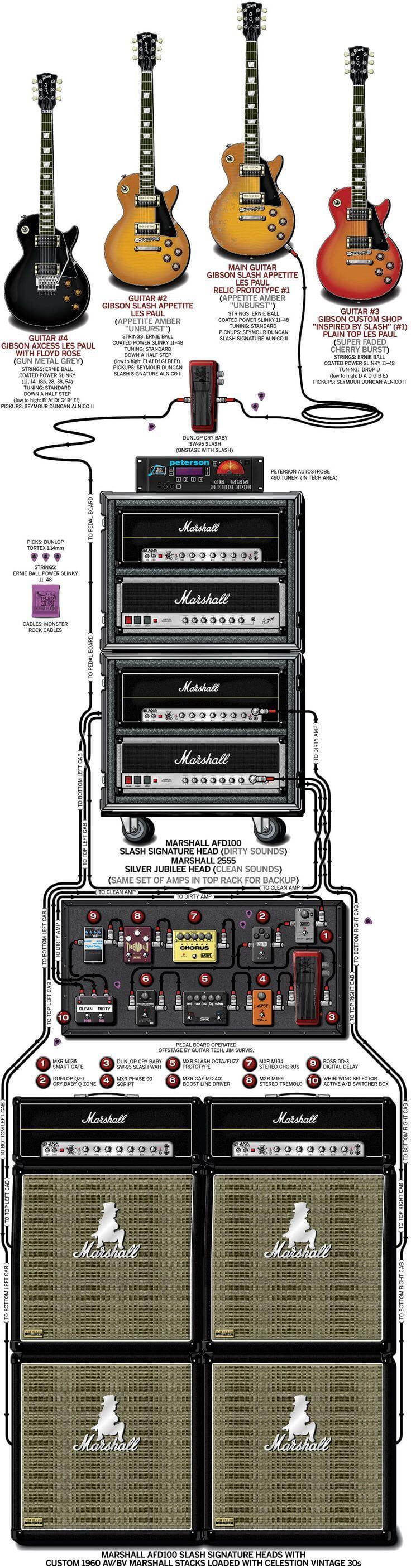 cara memasang gitar ke ampli lengkap dengan efeknya