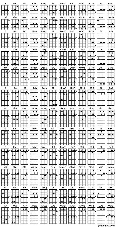 Gambar kunci gitar lengkap untuk pemula siap print