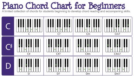 Download PDF kunci piano lengkap untuk pemula - musisi.org