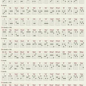 kunci gitar ukulele senar 4 lengkap
