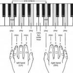 Posisi Urutan Masing Masing Jari Pada Tuts Piano dan Keyboard yang benar