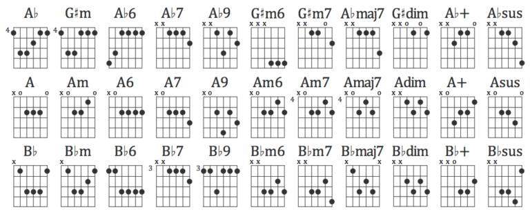 buku kunci gitar lengkap