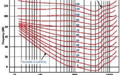 Grafik Fletcher-Munson