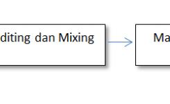 proses produksi sebuah lagu